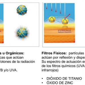 Protección solar filtros