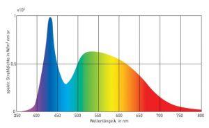 Iluminación full spectrum